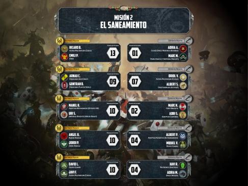Results Round 2 -